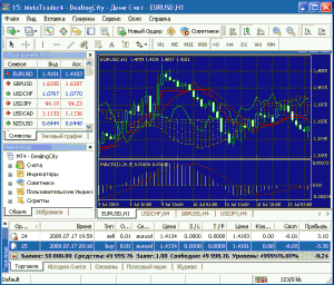 Программа MetaTrader4: Dealing City