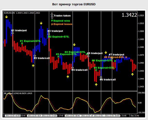 Скачать торговые системы для бинарных опционов бинарные опционы фигуры разворота