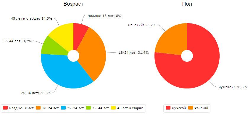 Пол и возраст посетителей сайта linuxgid.ru