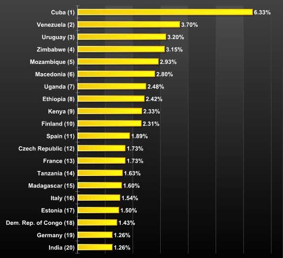 Использование Linux в различных странам мира