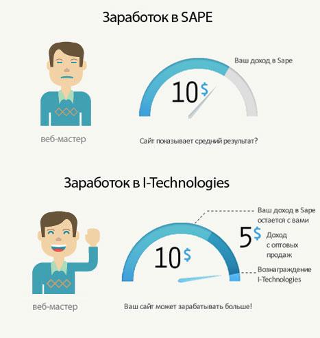 Монетизация сайта: Sape и cmse.ru - отзыв.