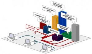 Комплексные интернет-решения