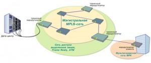 Краткая информация о VPN технологии