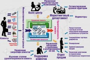 CRM-системы и их роль в бизнесе