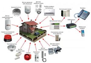 Программное обеспечение для систем сигнализации