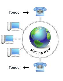 IP-телефония и ее кое-какие особенности