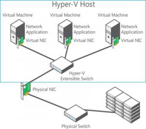 Виртуальный коммутатор модели Hyper-V