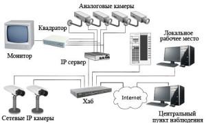 ip-вебкамеры и системы видеонаблюдения