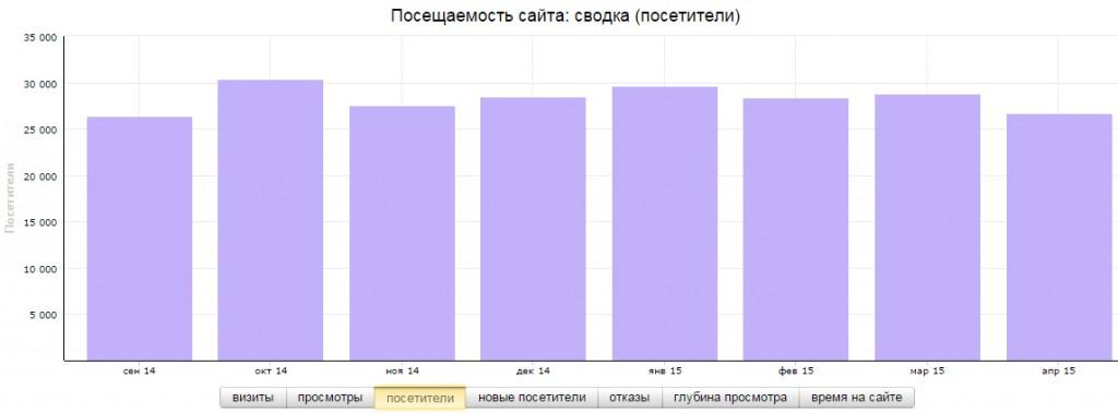 Посещаемость сайта LinuxGid.ru