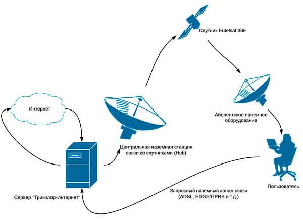 Спутниковый интернет и корпоративная связь — надежный выбор