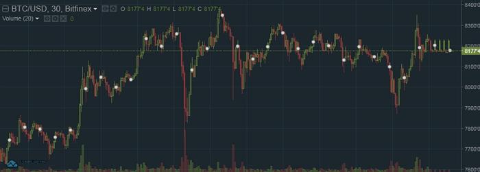 Платформа для торговли криптовалютой