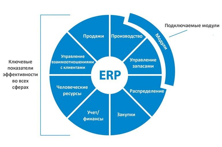 IT в АЗС: каким должны быть эффективные ERP-системы