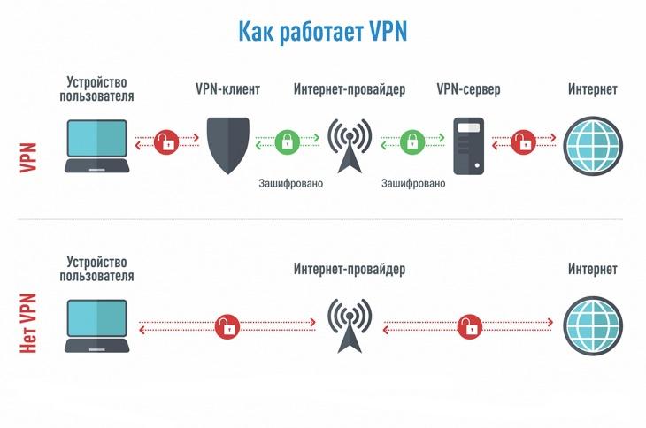 Работа с VPN